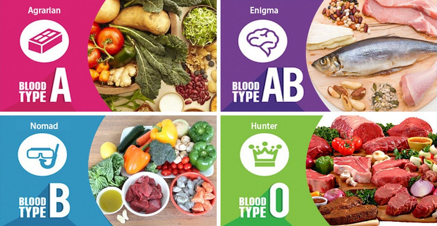 Have You Ever Tried a Blood Type Diet